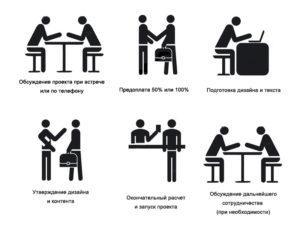 создание сайта в Тюмени этапы работы